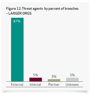 Threat Agents: Larger Orgs Confidential and proprietary materials for authorized Verizon personnel and outside agencies only.