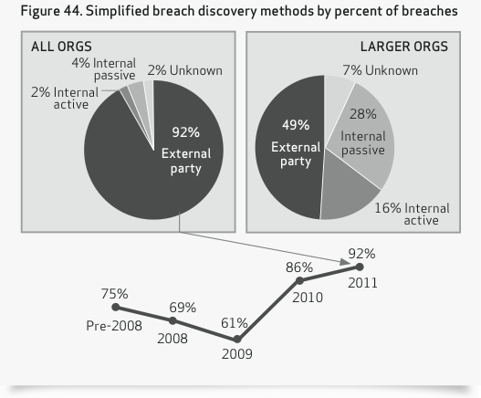 Breach Discovery Confidential and proprietary materials for authorized Verizon personnel and outside agencies only.