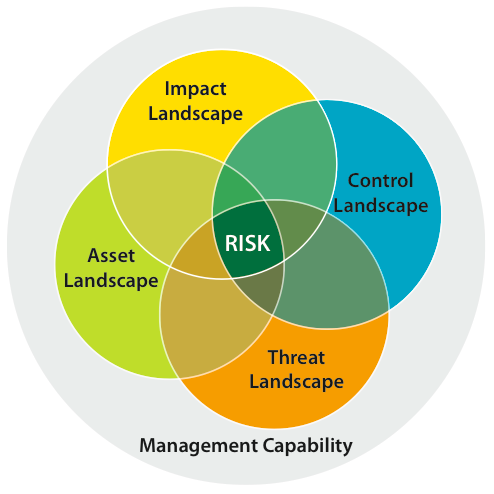 Measuring and managing information risk To properly manage risk, we must measure it.