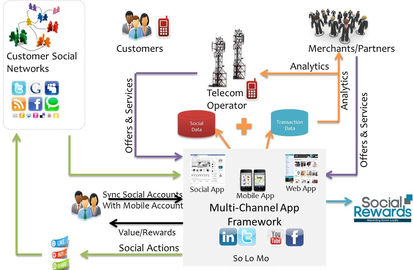 Social Data Mobile Data Figure 1: Combining A Customer's Mobile Data With Social Data Through The Multi-Channel App Framework (Secure Social, Mobile and Web Apps) Provides Keener Understanding Of The
