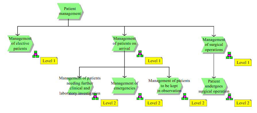 business process reengineering in healthcare management a case study Library and knowledge services   business process reengineering: one case study  british journal of healthcare management, 2009,.