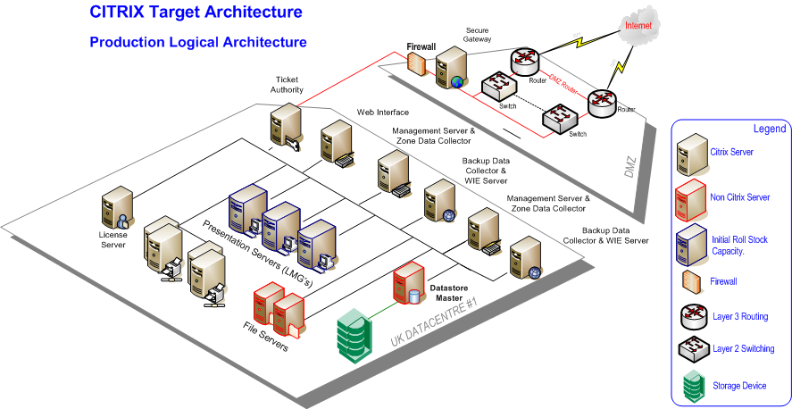 The Technical Solution Figure 2 shows the virtual machine layout for the XenApp servers and associated servers at one of two data centers located in the UK.