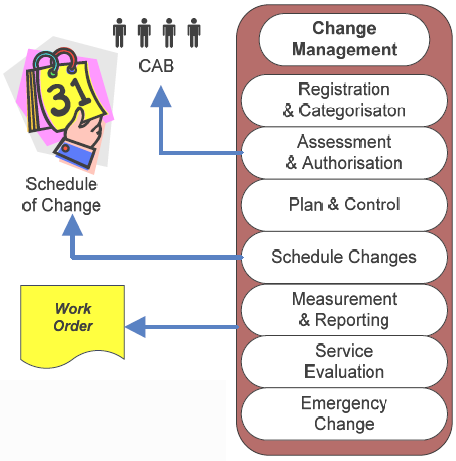 3. Change Management Change Management Process responsible for operational management of life-cycle of all changes.