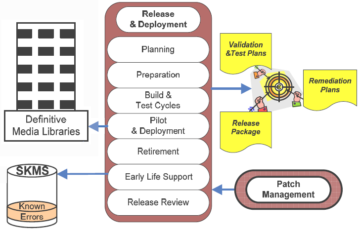 4. Release and Deployment Management Release and Deployment Management: Process responsible for Release and Deployment Management.