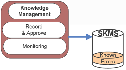 7. Knowledge Management Knowledge Management: Process responsible for acquiring, analyzing, storing and sharing of knowledge and information in organization.