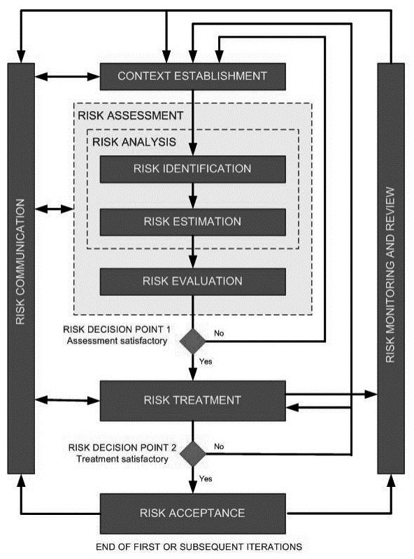 Context Establishment and Asset Identification in ISO 27005 Context Establishment (ISO 27005, Clause 7) Input General Considerations Context Establishment Output Scope and Boundaries