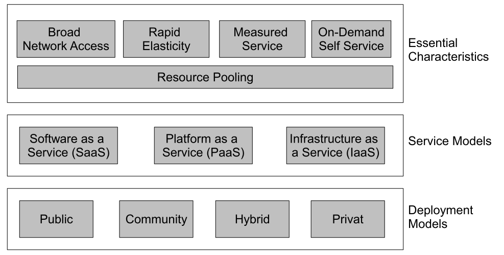 The NIST Cloud Definition Framework P. Mell and T.