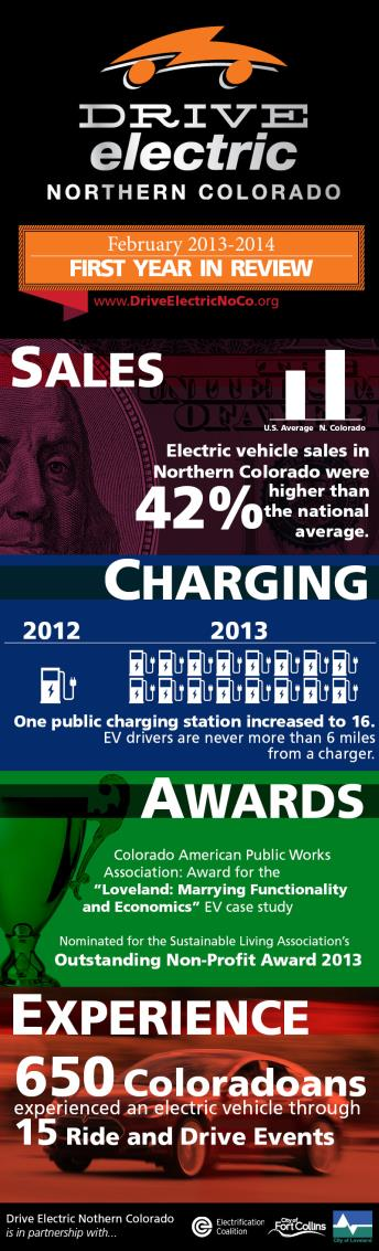 Northern Colorado Today Northern Colorado has made great progress to increase the number of PEVs on the road.
