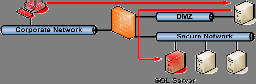 Protect against Structured Query Language (SQL) injection Secure coding practices protect the SCADA historian database against SQL injection vulnerabilities, which result from incorrect or inadequate