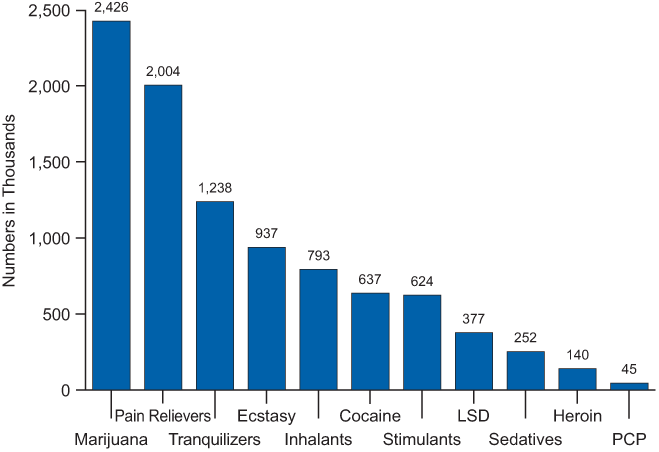 Illicit drug use initiates age 12 or older by drug SOURCE: Past year
