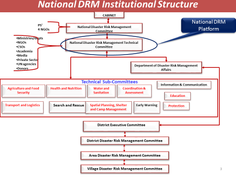 4.1.1 The National Disaster Risk Management Committee The National Disaster Risk Management Committee (NDRMC) provides policy directions to the Department of Disaster Management Affairs on the