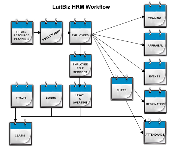 LuitBiz HRM modules include: Employee Management: Employees are the backbone of your organization, accomplishing the day-to-day functions as well as driving growth and new initiatives for your