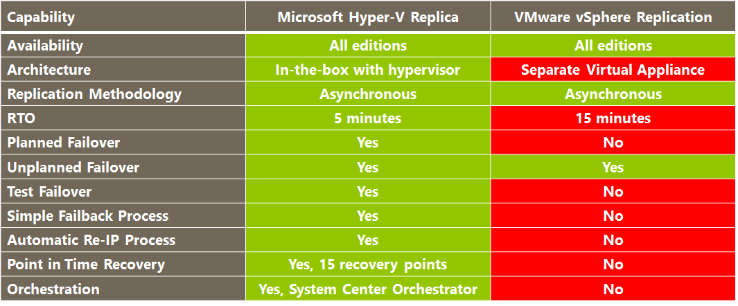 Fig. 6: Hyper-V Network Virtualization Advantages over VMware Network Virtualization 1 Nicira blog, 29 th Feb 2012, Opening up the tunnels, link Microsoft Enables Disaster Recovery in-the-box Hyper-V