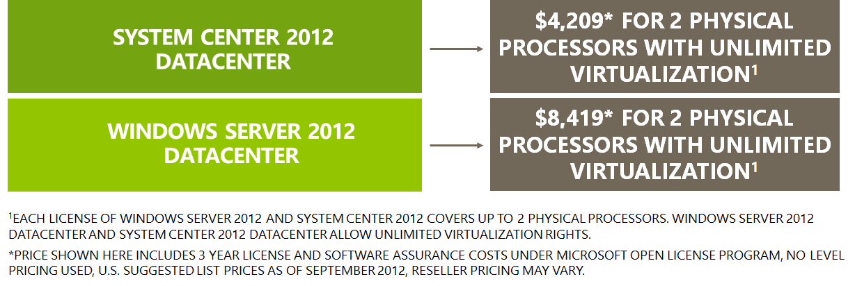 prices for both VMware and Microsoft.