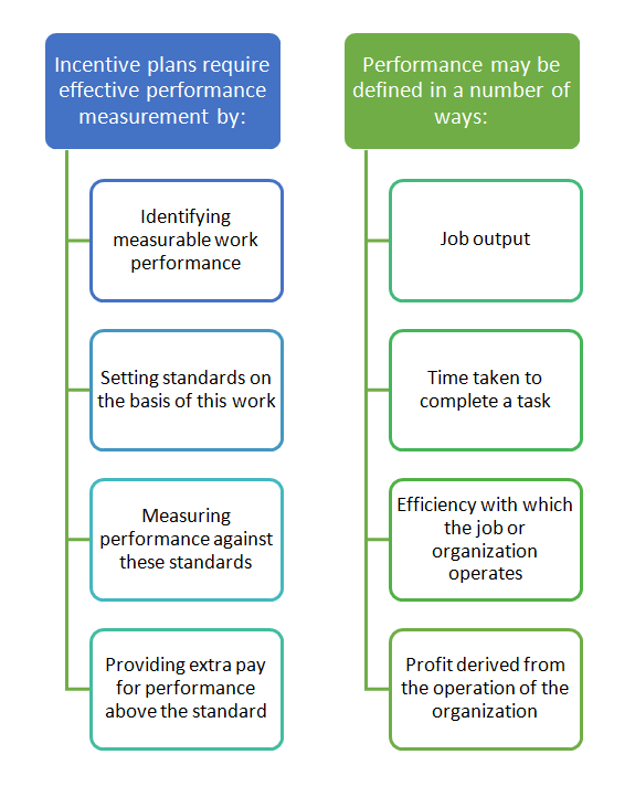 Step 2: Performance Measurement Performance measurement is probably the
