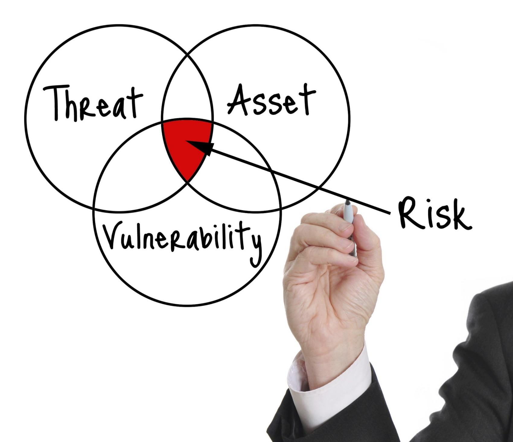 Risk treatment is the essential