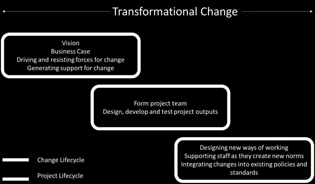 Consulting with any learning and development function is also a good idea so you can see how the responsibilities for leading change described in the change framework align with existing leadership