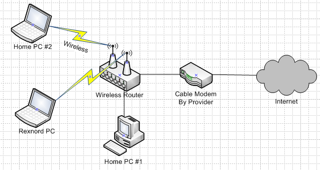 Method 2 Router connected to the Provider Equipment (Most Common) By far the most common and versatile method, this configuration allows for up to 254 computers to be connected up to a single