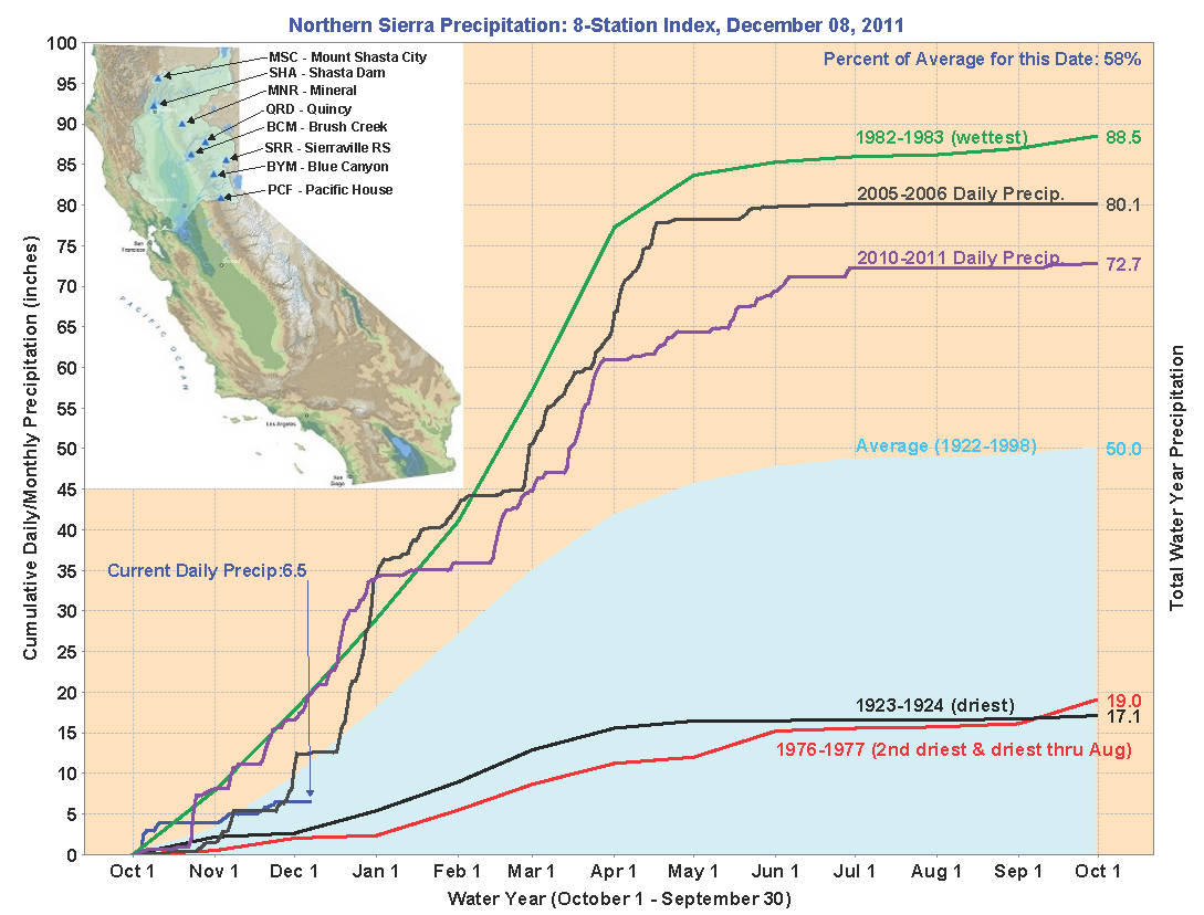 HYDROLOGIC CONDITIONS Northern Sierra Precipitation: 8-Station Index as of 12/1/11 WY 11/12 Total (Inches) Monthly Avg (Inches) Percent of Monthly Avg October 3.9 3 130 November 2.6 6.