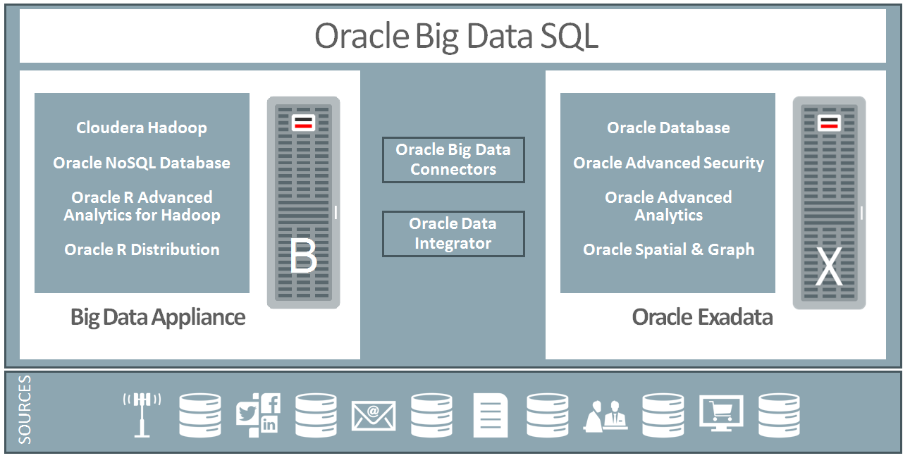 Oracle s Big Data Management System Oracle is the first vendor to offer a complete and integrated data management solution to address the full spectrum of enterprise big data requirements.