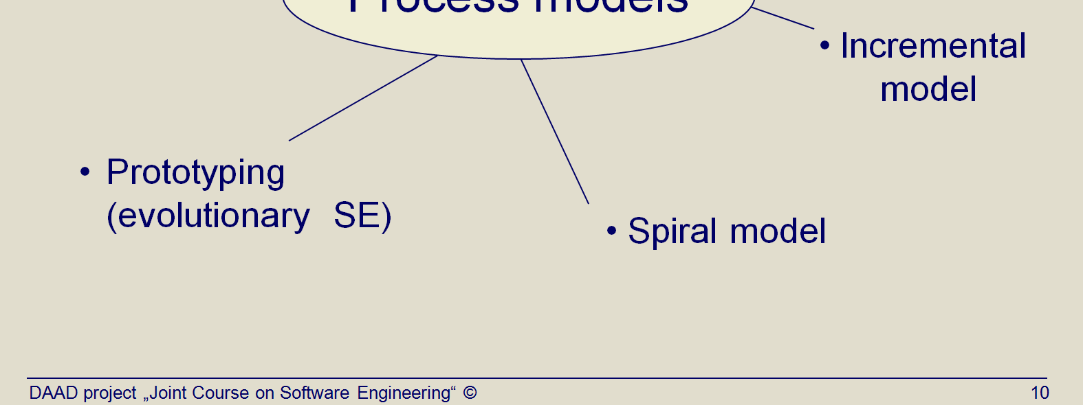 Title: Most familiar process models: Overview (Topic03 Slide 10). This is a list of well-known software process models.