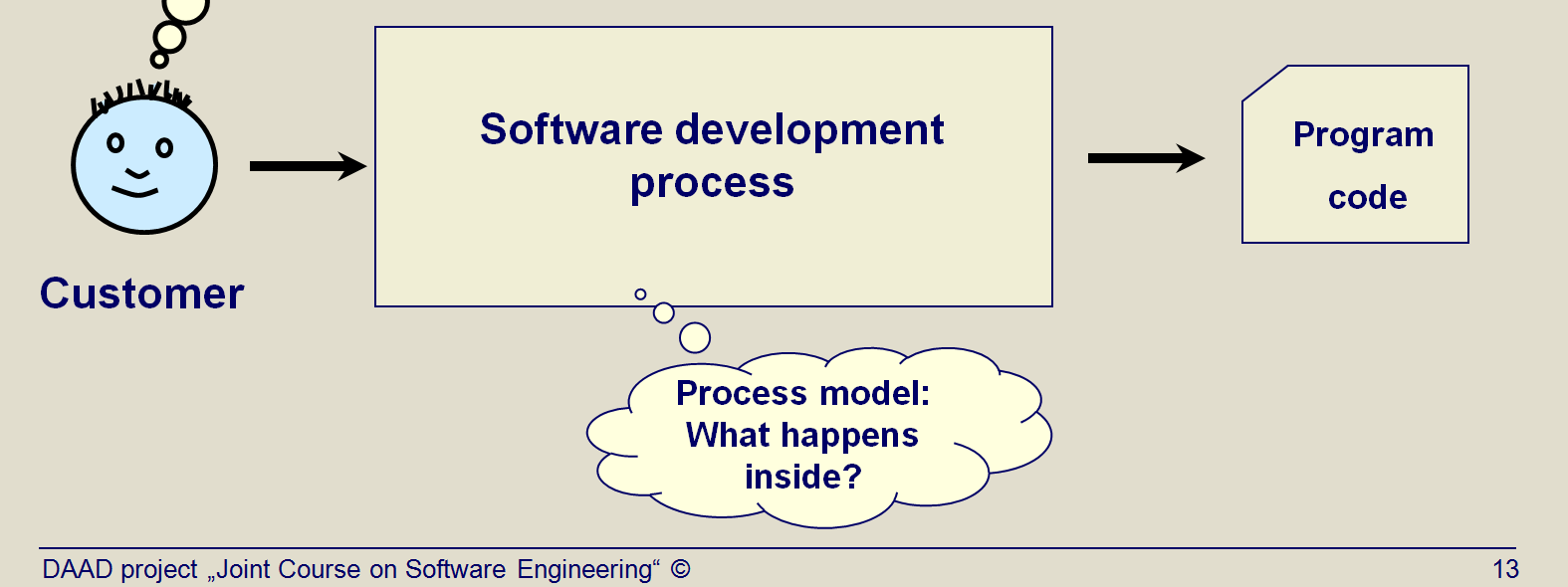 Title: Software development process until 1970: considered as a black box (Topic03 Slide 13). What is the essential problem to be investigated in this topic?