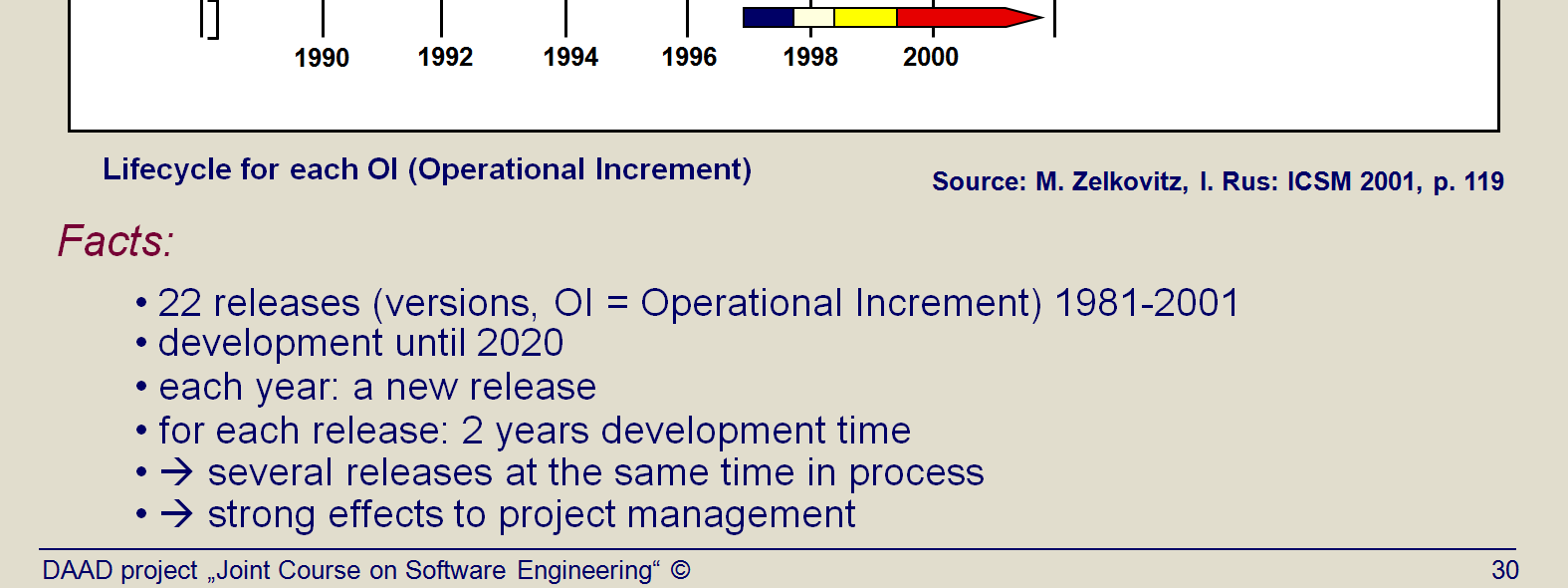 Title: Phase model in the Space shuttle Program (NASA) (Topic03 Slide 29). Between 1981 and 2001, NASA has developed 22 releases of the space shuttle software (i. e. about one per year).