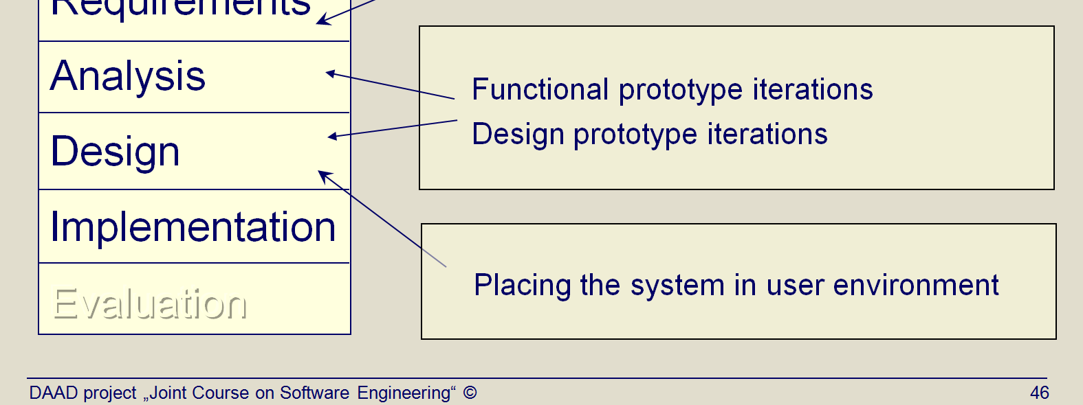 Title: Dynamic Systems Development Method (DSDM) (Topic03 Slide 36). Flexible methods of project development based upon iterative prototyping are known as RAD (Rapid Application Development).