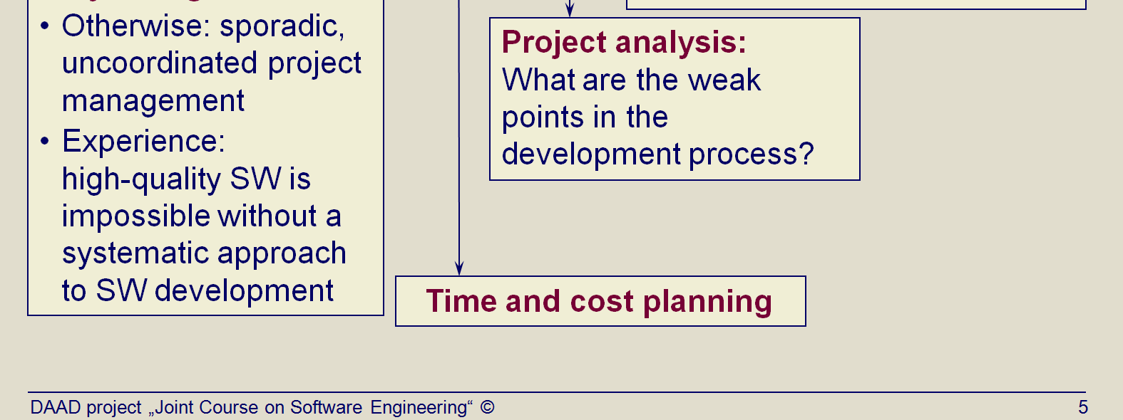 Title: Relevance of process models (Topic03 Slide 5).