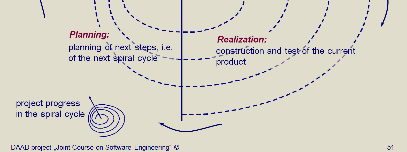 Title: Spiral model due to Boehm (1988) (Topic03 Slide 39).