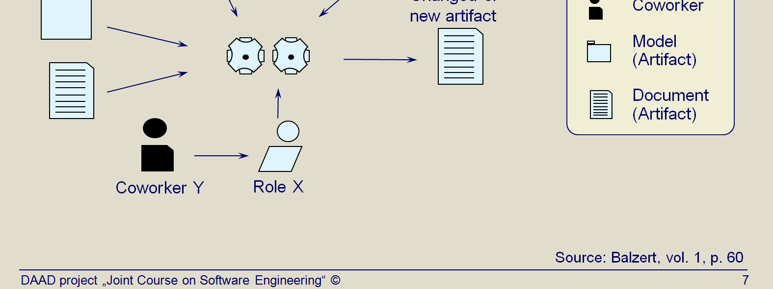 Title: Performing an activity: basic scheme (activity subprocess of a process model) (Topic03 Slide 7).