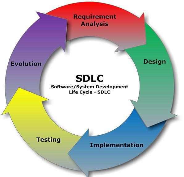 Several models exist to streamline the development process.