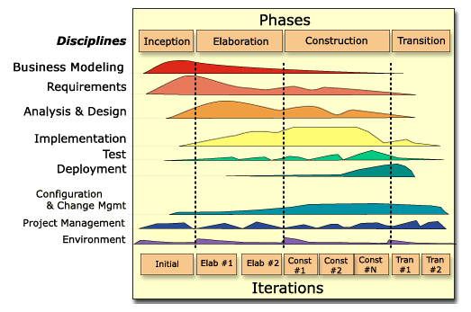 "RUP (Rational Unified Process) Within each iteration, the tasks are categorized into nine disciplines: Six ""engineering disciplines"" Business Modeling"