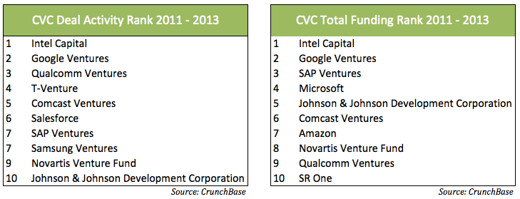 Recent Accolades Arvind Sodhani ranked #1 in 2013 Powerlist 100, Global Corporate Venturing Intel Capital: Corporate Venture Unit of the Year, Global Corporate Venturing Intel Capital ranked #1 in