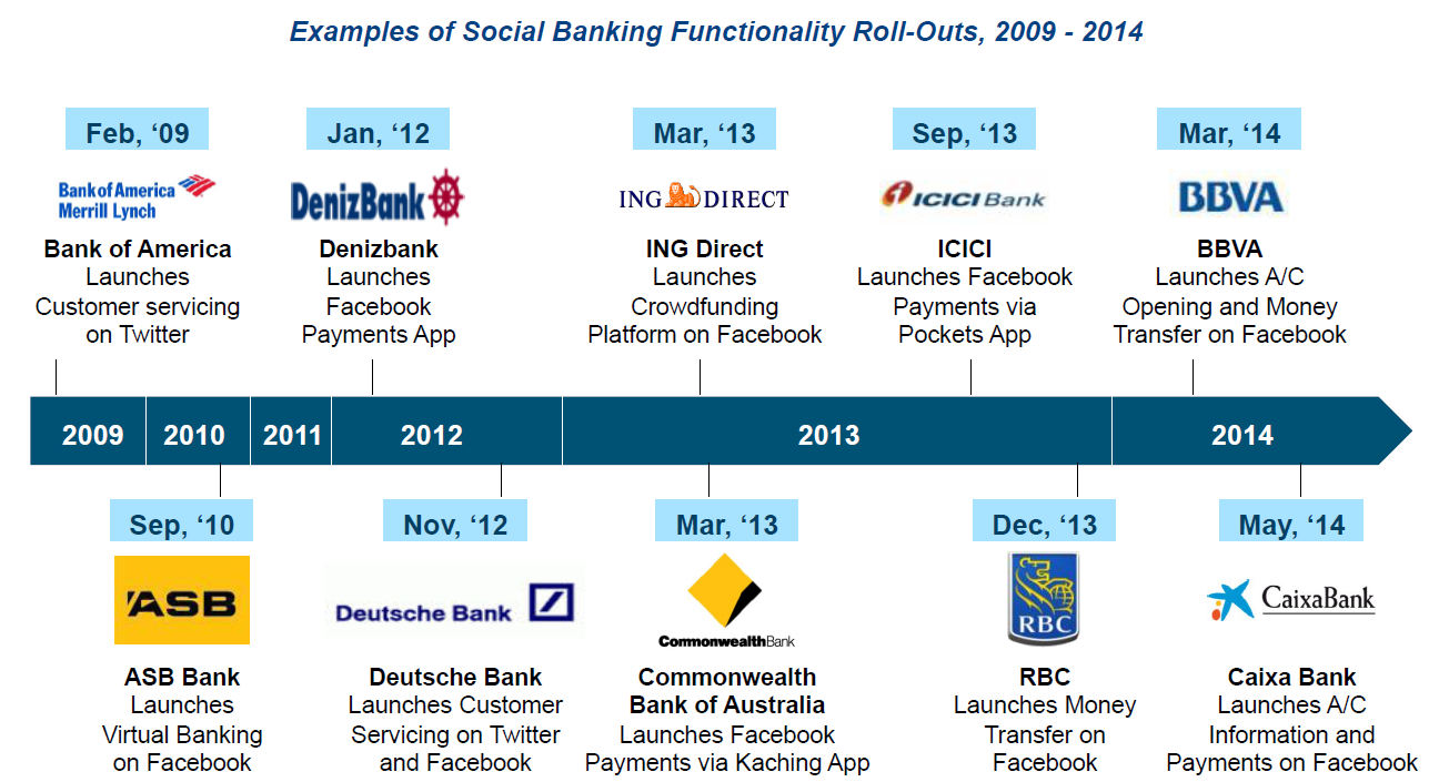 BANKS ARE RESPONDING TO THE CUSTOMER NEEDS Source: