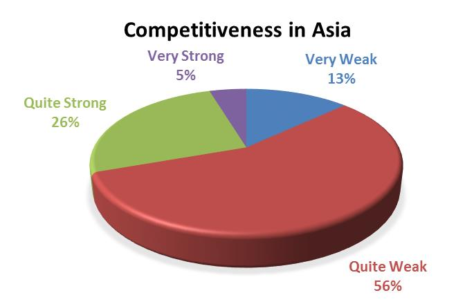 Featured topic (a) Analysis on Competitiveness This survey also gauged the views of different industries on their relative competitiveness among rivals in Asia.