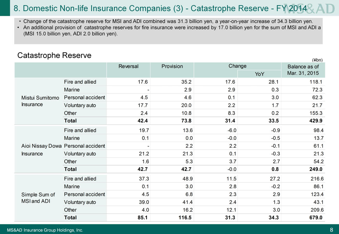 Next, please look at Slide 8. I will now explain the situation concerning the catastrophe reserve.