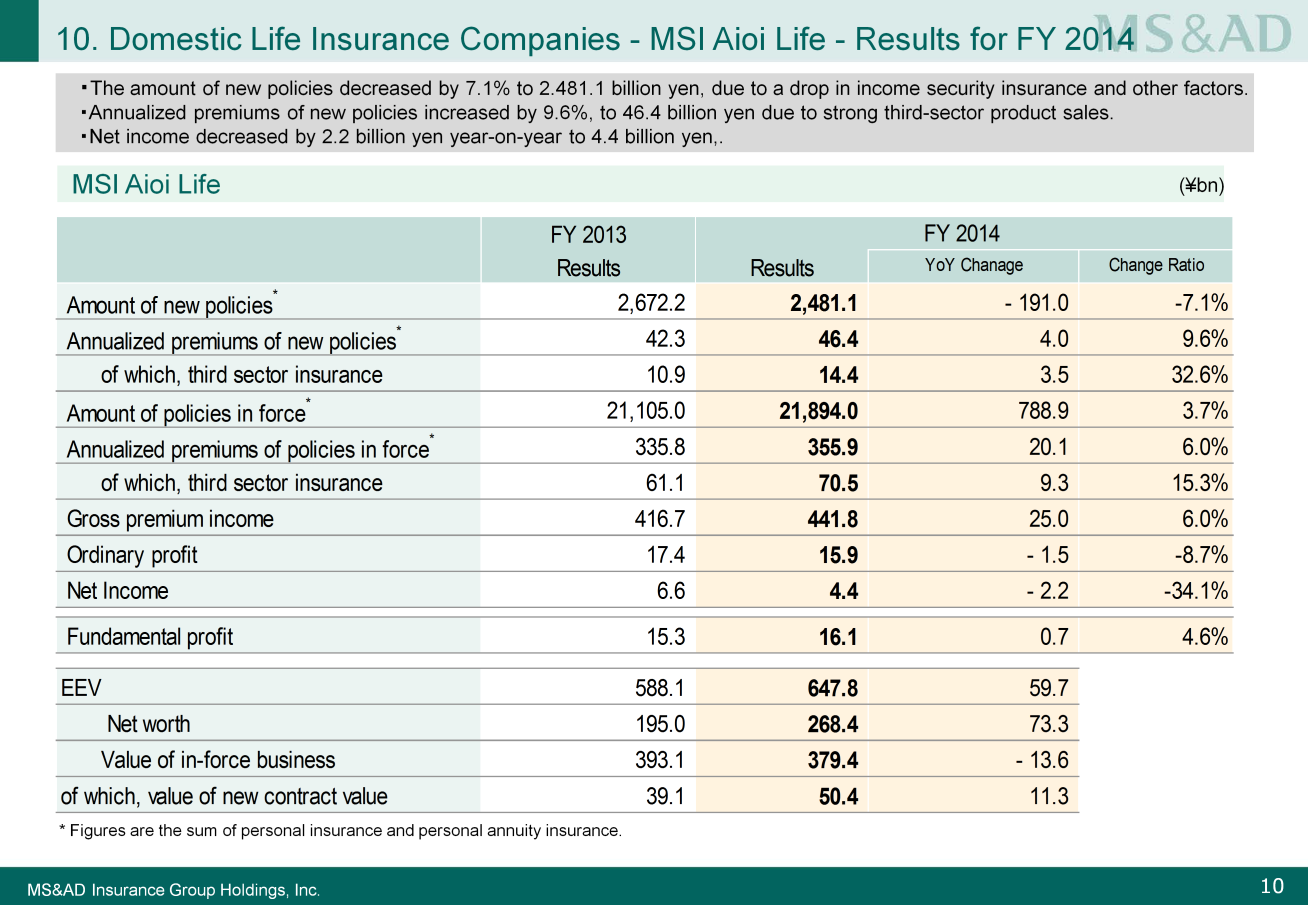 Next, I will explain the situation at MSI Aioi Life. Please look at Slide 10. The amount of new policies decreased 7.
