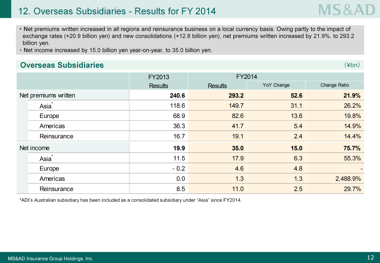 Next, I will explain the condition of overseas subsidiaries. Please look at Slide 12. Net premiums written increased by 21.9% overall, to 293.2 billion yen. This includes the 20.