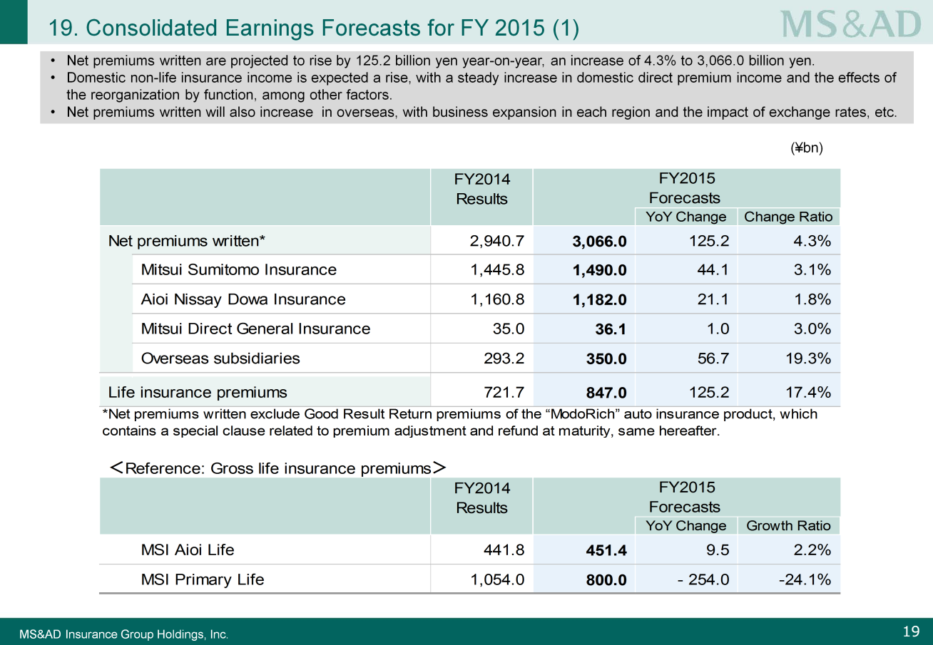 Next, I will explain the consolidated earnings forecast for FY2015. Please look at Slide 19. Group consolidated net premiums written are projected to rise by 4.3% to 3,066 billion yen.