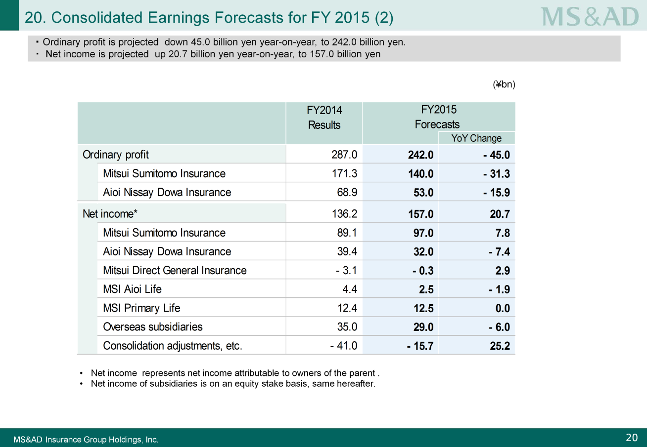 Next, I will explain ordinary profit and net income for FY2015. Please look at Slide 20.
