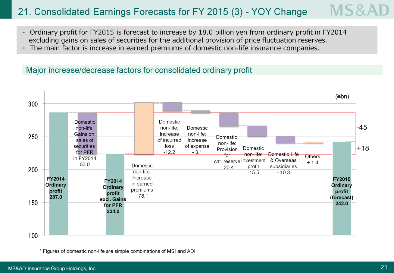 Please look at Slide 21. In the graph, FY2014 ordinary profit is shown on the left, and the year-on-year positive and negative factors for FY2015 are listed.