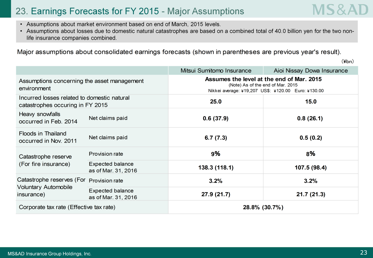 The major assumptions used in these forecasts are explained in the next slide. Please look at Slide 23.