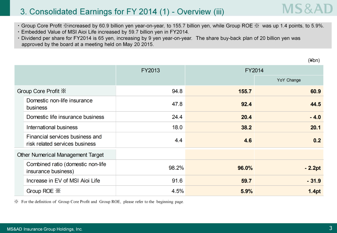 Next, please look at Slide 3. Group core profit increased by 60.9 billion yen year-on-year, to 155.7 billion yen. Furthermore, Group ROE was up 1.4 points year-on-year to 5.9%.