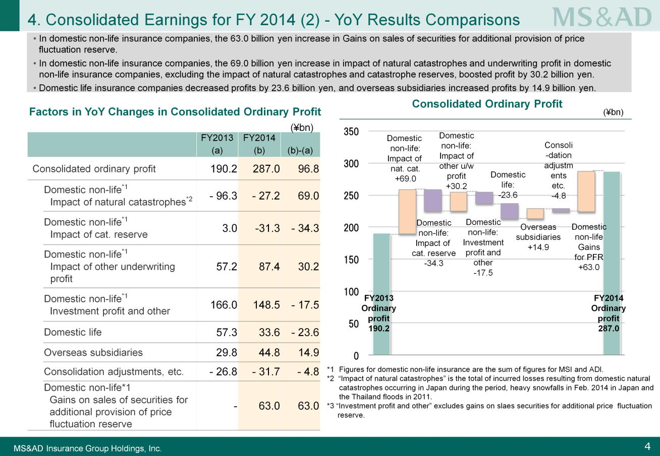 Next, please look at Slide 4. I will explain the breakdown of the year-on-year change in consolidated ordinary profit.