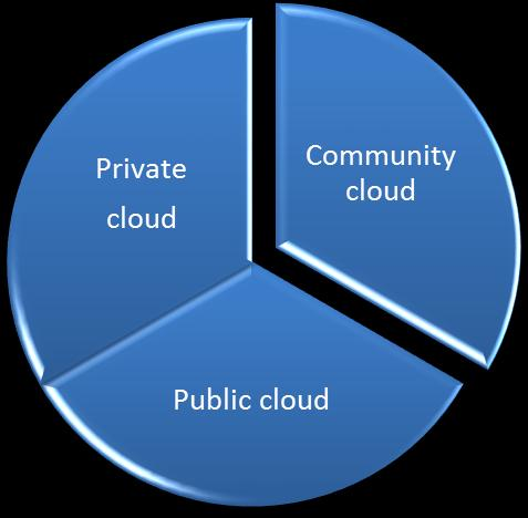 Hybrid cloud Fig. 1.2 Cloud Models One of the important services offered by cloud providers is data storage.