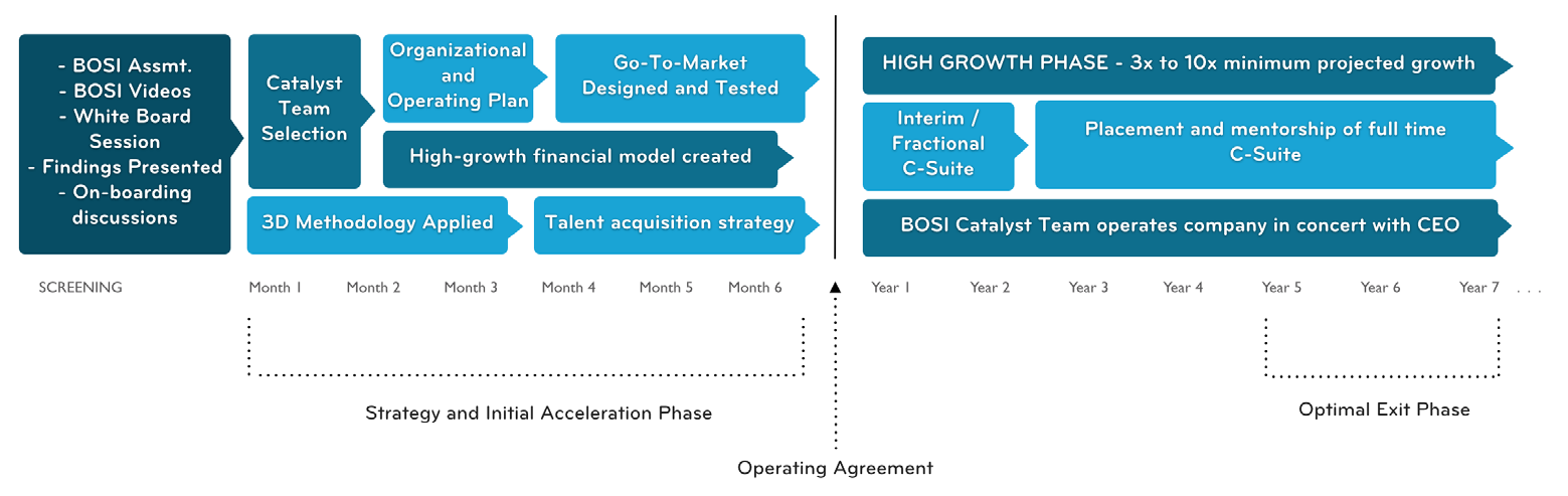 Page 5 of 8 Operating Partner Phase Companies coming out of the Strategy and Initial Acceleration phase have the option (by invitation) to enter into a long-term partnership with BOSI.