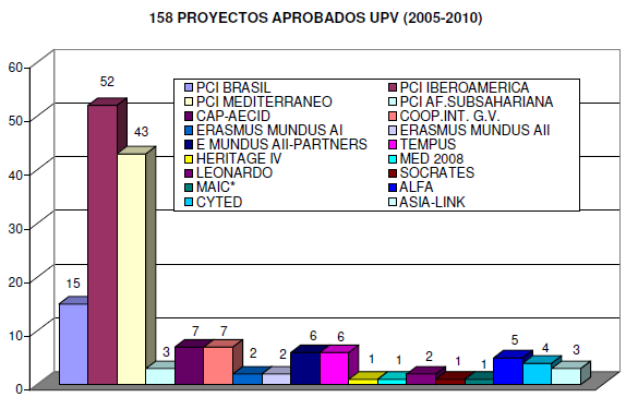 Comparison between financed projects: Universitat Politècnica de València Inter-university Cooperation & Research