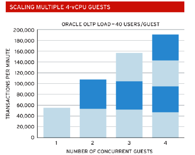 Run Leaner Get More with Virtualization Oracle scales up and out very well on Red Hat