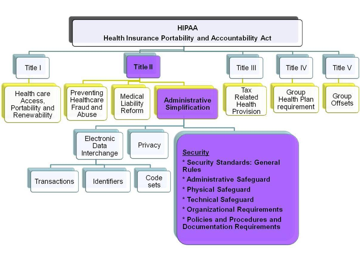 HIPAA Security Rule Title II Administrative Simplification Security Rule Security Standards Administrative Safeguards